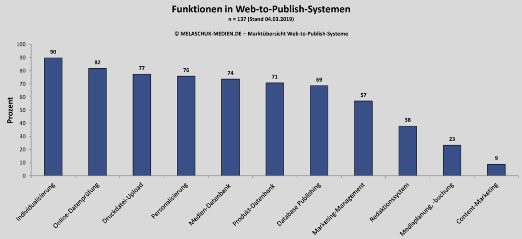 Funktionen in Web-To-Publish-Systemen