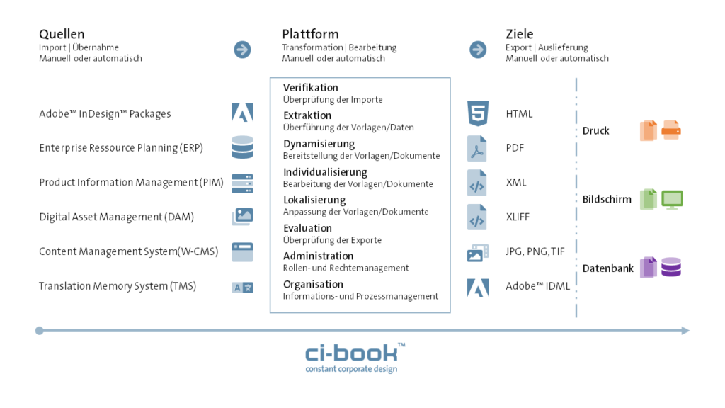 ci-book™ - Web-to-Publish - Schnittstellen und Formate