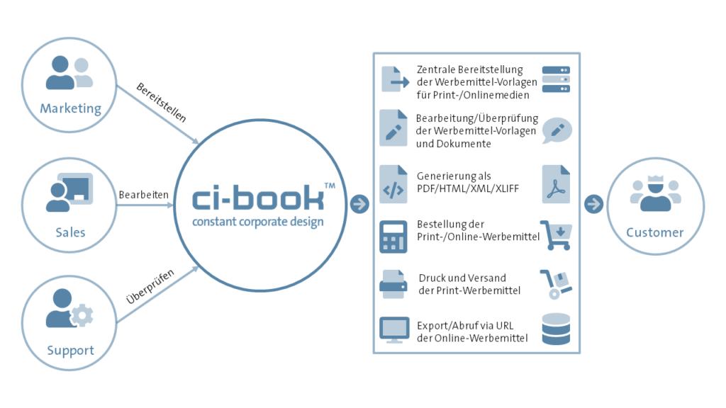 ci-book™ - Web-to-Publish - Aufgabe und Übersicht