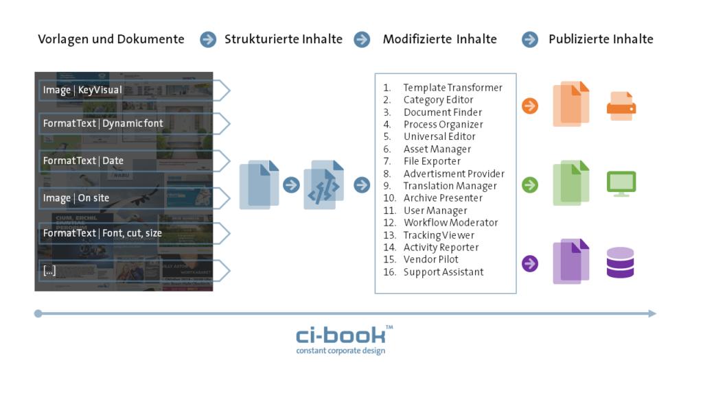 ci-book™ - Web-to-Publish - Module und Funktionen