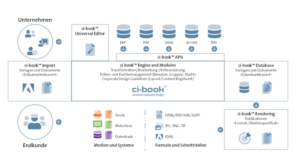 ci-book™ - Web-to-Publish - Prozess