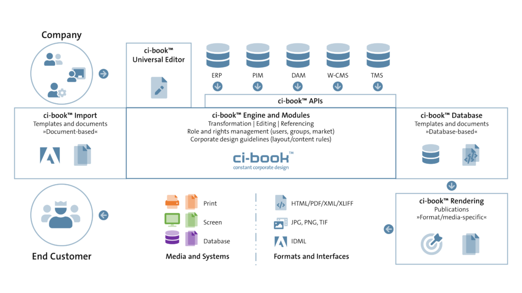 ci-book™ - Web-to-Publish - Process
